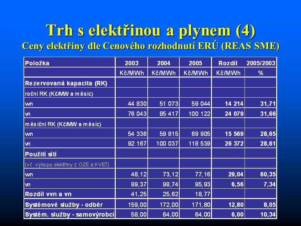 Trh s elektřinou a plynem (4) Ceny elektřiny dle Cenového rozhodnutí ERÚ (REAS SME)