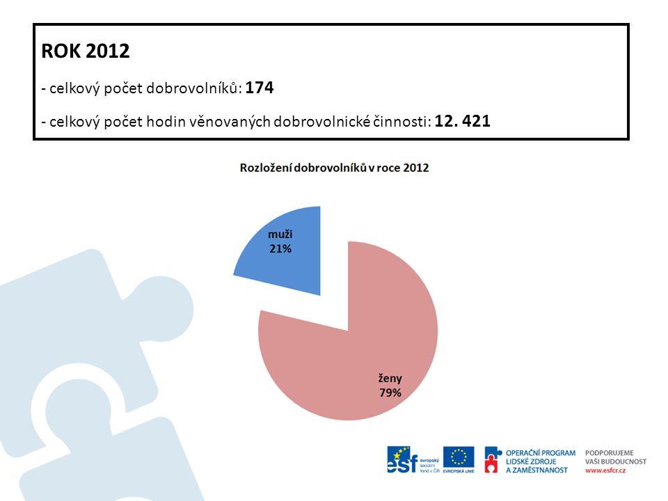 ROK 2012 - celkový počet dobrovolníků: 174 - celkový počet hodin věnovaných dobrovolnické činnosti: 12. 421