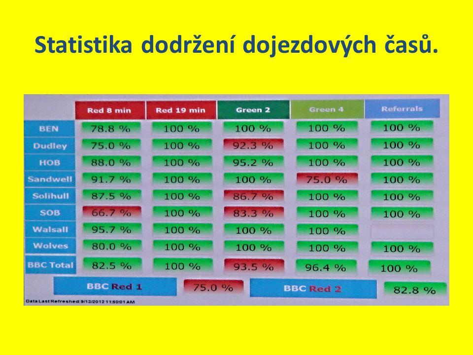 Statistika dodržení dojezdových časů.
