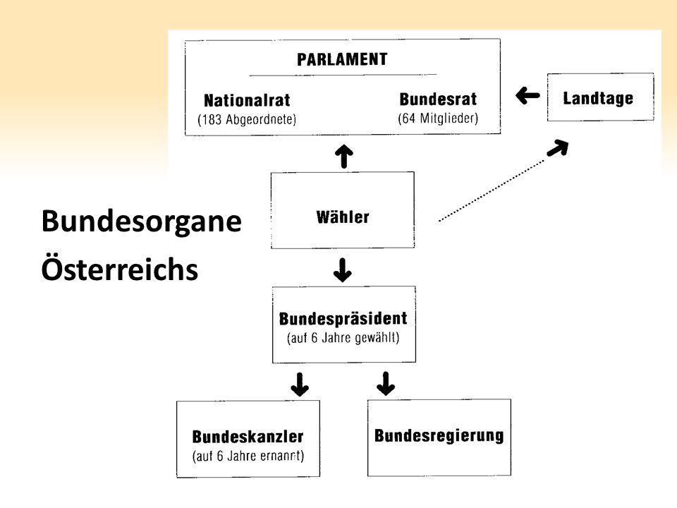 Bundesorgane Österreichs