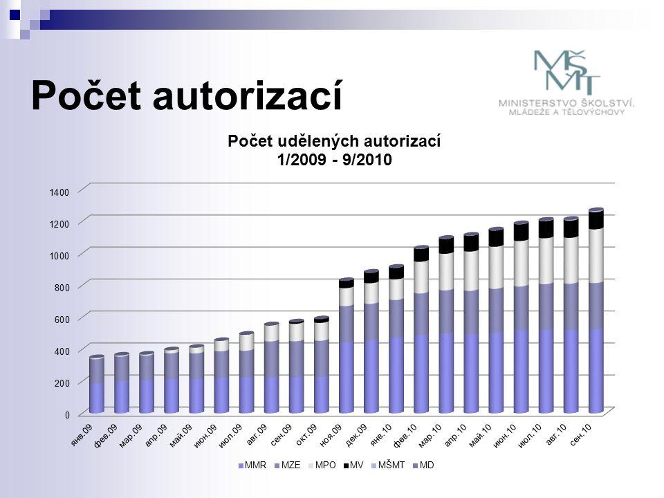 Počet autorizací