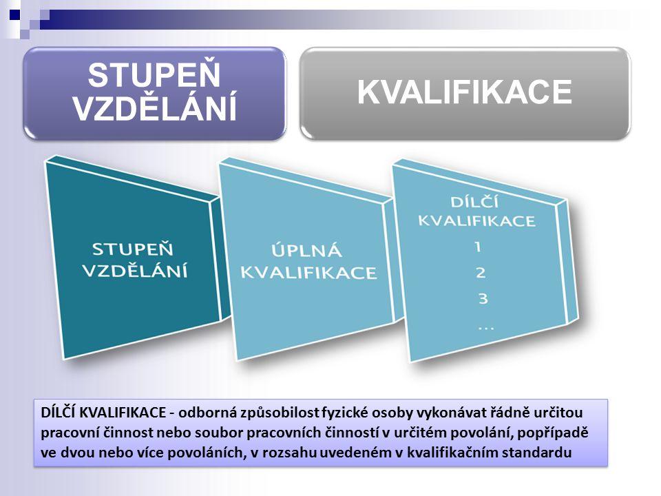 Základní principy - 1 Národní soustava kvalifikací Úplná kvalifikace Dílčí kvalifikace  Kvalifikační standard  Hodnotící standard