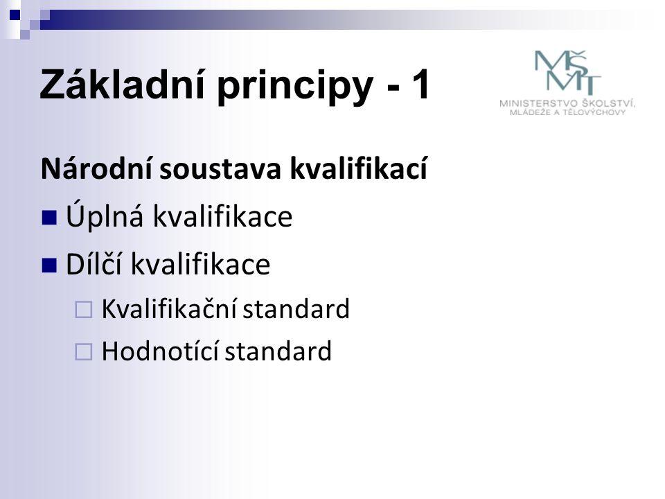 Základní principy 2 - úřady Autorizující orgán  Ministerstvo pro místní rozvoj - Mgr.
