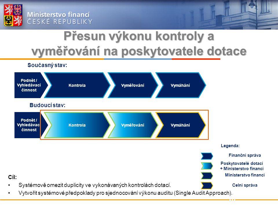 Přesun výkonu kontroly a vyměřování na poskytovatele dotace Cíl: Systémově omezit duplicity ve vykonávaných kontrolách dotací.
