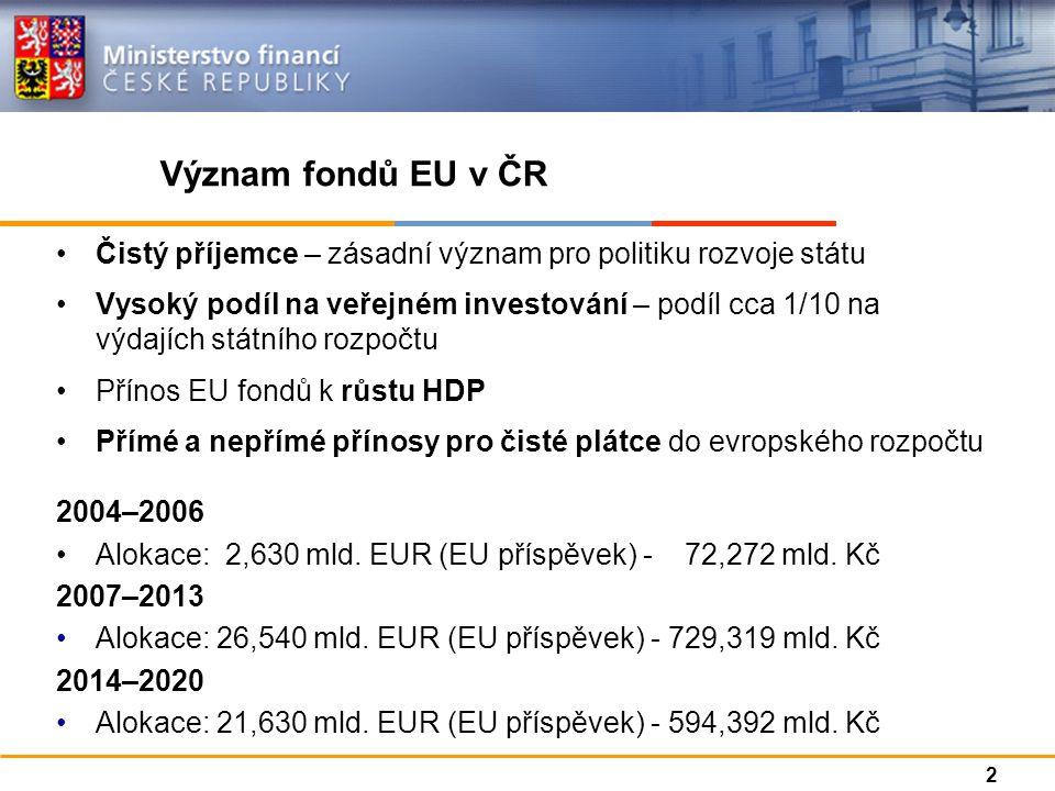 Čistý příjemce – zásadní význam pro politiku rozvoje státu Vysoký podíl na veřejném investování – podíl cca 1/10 na výdajích státního rozpočtu Přínos EU fondů k růstu HDP Přímé a nepřímé přínosy pro čisté plátce do evropského rozpočtu 2004–2006 Alokace: 2,630 mld.
