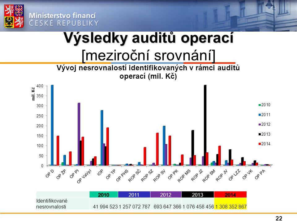 Výsledky auditů operací Výsledky auditů operací [meziroční srovnání] 201120122013 Identifikované nesrovnalosti41 994 5231 257 072 787693 647 3661 076 458 4561 308 352 867 22