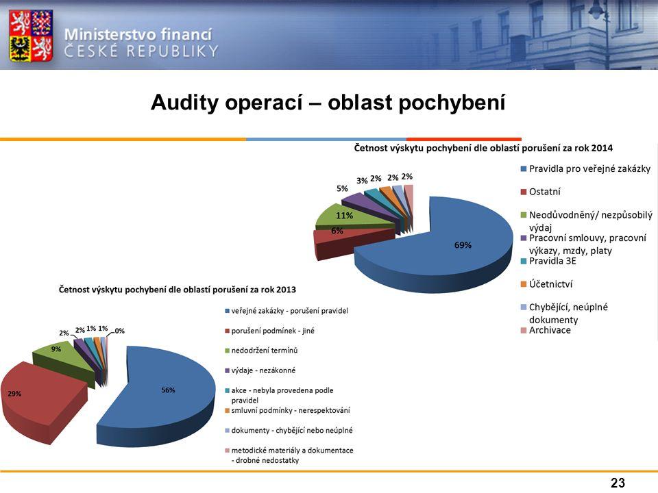 Audity operací – oblast pochybení 23