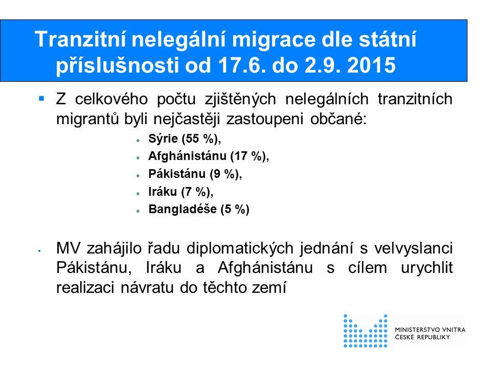 Tranzitní nelegální migrace dle státní příslušnosti od 17.6.