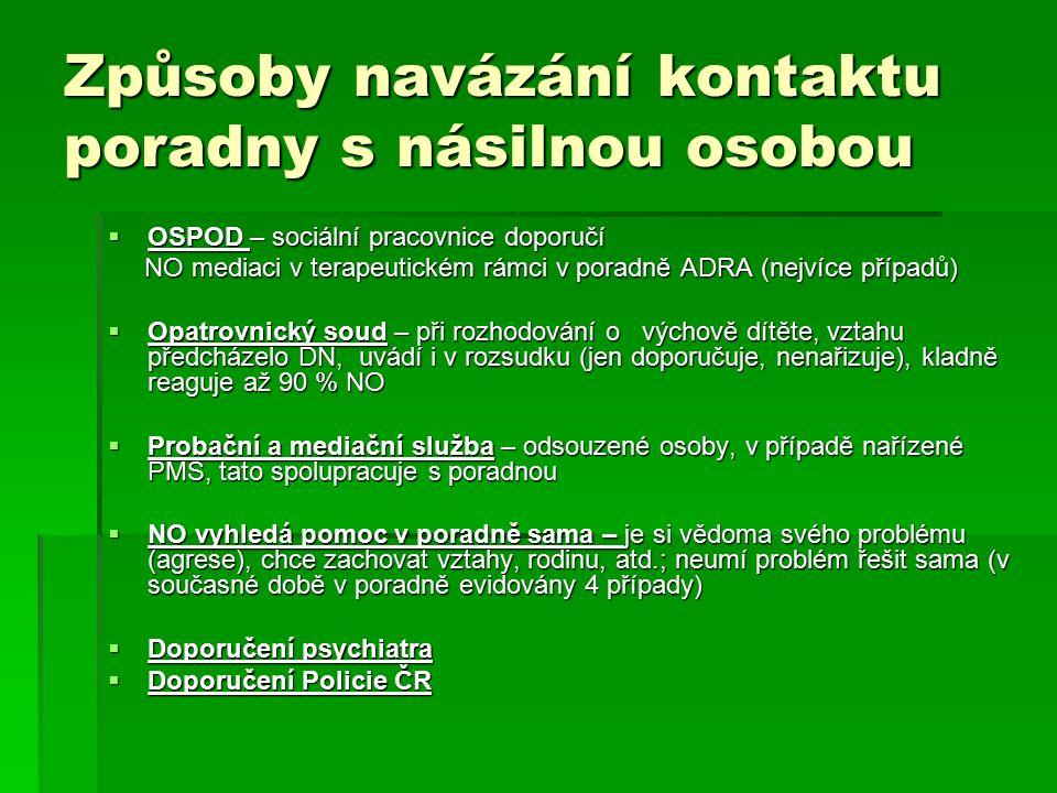 Kontakty Kontakty  Email : pyramidahk@adra.cz pyramidahk@adra.cz  Tel: 495 262 214 (v provozní dobu)  Mobil: 606 824 104 (všední dny 9-15 hod) (všední dny 9-15 hod)  www.adra.cz www.adra.cz