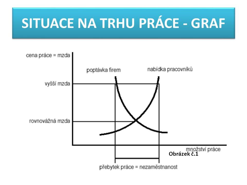 SITUACE NA TRHU PRÁCE - GRAF Obrázek č.1