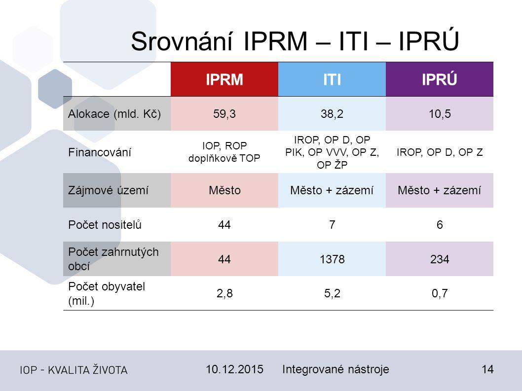 10.12.201514 Srovnání IPRM – ITI – IPRÚ IPRMITIIPRÚ Alokace (mld.