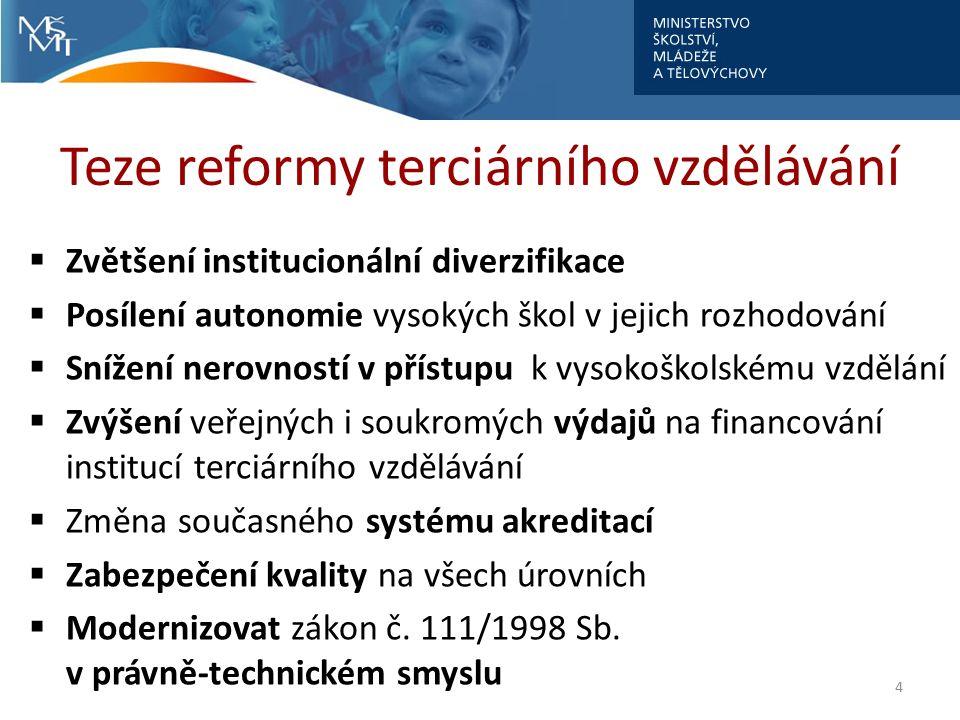 Teze reformy terciárního vzdělávání  Zvětšení institucionální diverzifikace  Posílení autonomie vysokých škol v jejich rozhodování  Snížení nerovností v přístupu k vysokoškolskému vzdělání  Zvýšení veřejných i soukromých výdajů na financování institucí terciárního vzdělávání  Změna současného systému akreditací  Zabezpečení kvality na všech úrovních  Modernizovat zákon č.