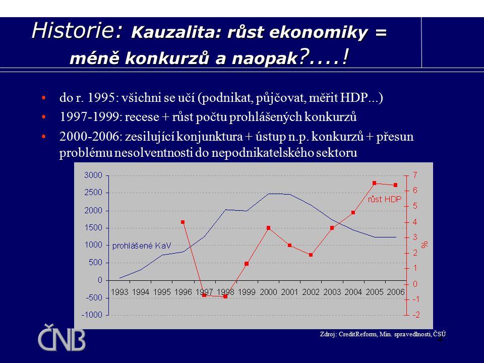 """5 Vývoj problému insolvence 1993 - 1998: vlna úvěrů podnikům  vlna problémů podniků se splácením úvěrů a postupné úpravy konkurzního práva """"tvorba pravidel v průběhu problému je suboptimální"""