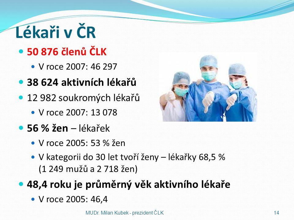 Lékaři v ČR 50 876 členů ČLK V roce 2007: 46 297 38 624 aktivních lékařů 12 982 soukromých lékařů V roce 2007: 13 078 56 % žen – lékařek V roce 2005: 53 % žen V kategorii do 30 let tvoří ženy – lékařky 68,5 % (1 249 mužů a 2 718 žen) 48,4 roku je průměrný věk aktivního lékaře V roce 2005: 46,4 MUDr.