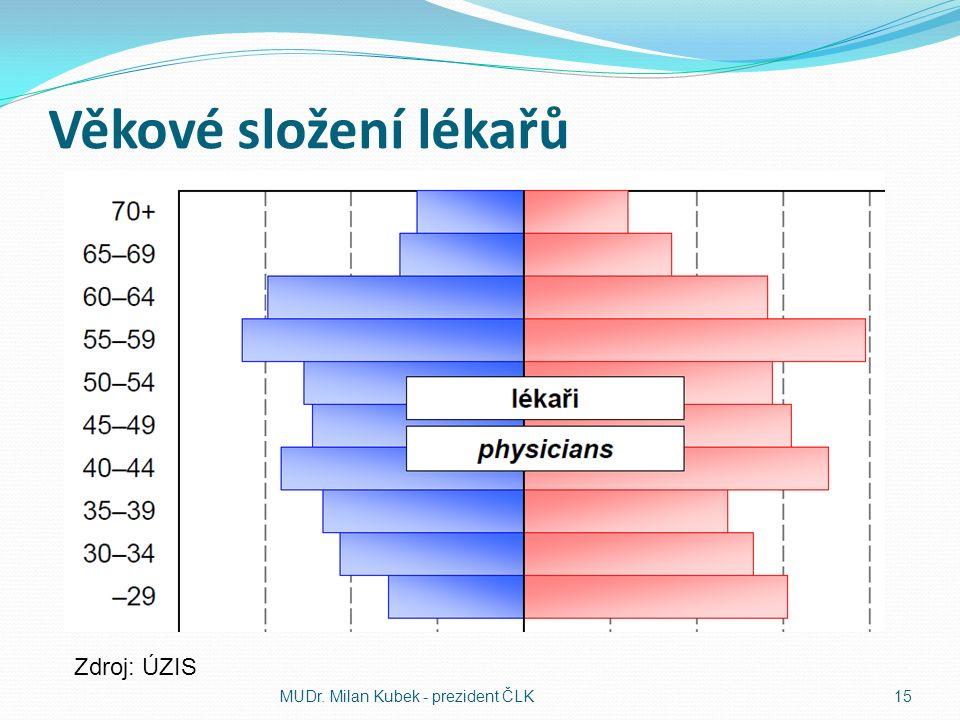 Věkové složení lékařů MUDr. Milan Kubek - prezident ČLK15 Zdroj: ÚZIS