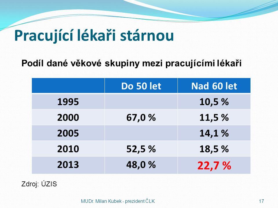 Pracující lékaři stárnou Do 50 letNad 60 let 199510,5 % 200067,0 %11,5 % 200514,1 % 201052,5 %18,5 % 201348,0 % 22,7 % MUDr.