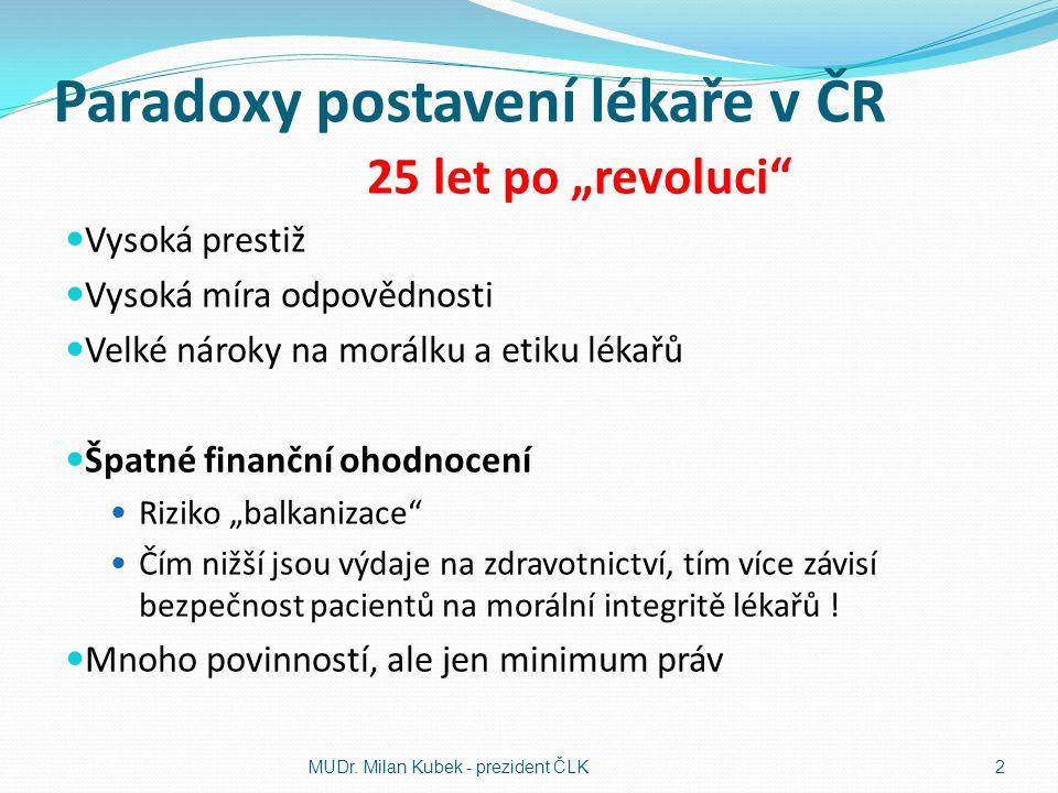 """Paradoxy postavení lékaře v ČR 25 let po """"revoluci Vysoká prestiž Vysoká míra odpovědnosti Velké nároky na morálku a etiku lékařů Špatné finanční ohodnocení Riziko """"balkanizace Čím nižší jsou výdaje na zdravotnictví, tím více závisí bezpečnost pacientů na morální integritě lékařů ."""