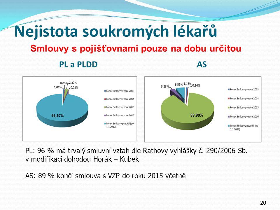 Nejistota soukromých lékařů PL a PLDD AS 20 PL: 96 % má trvalý smluvní vztah dle Rathovy vyhlášky č.