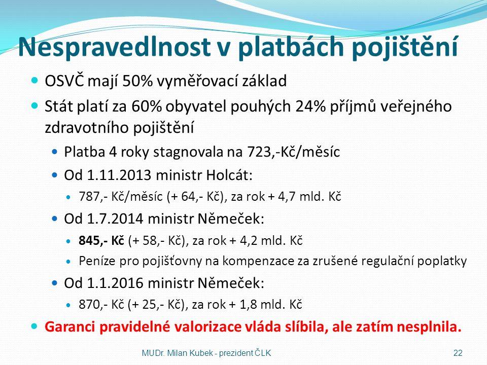 Nespravedlnost v platbách pojištění OSVČ mají 50% vyměřovací základ Stát platí za 60% obyvatel pouhých 24% příjmů veřejného zdravotního pojištění Platba 4 roky stagnovala na 723,-Kč/měsíc Od 1.11.2013 ministr Holcát: 787,- Kč/měsíc (+ 64,- Kč), za rok + 4,7 mld.