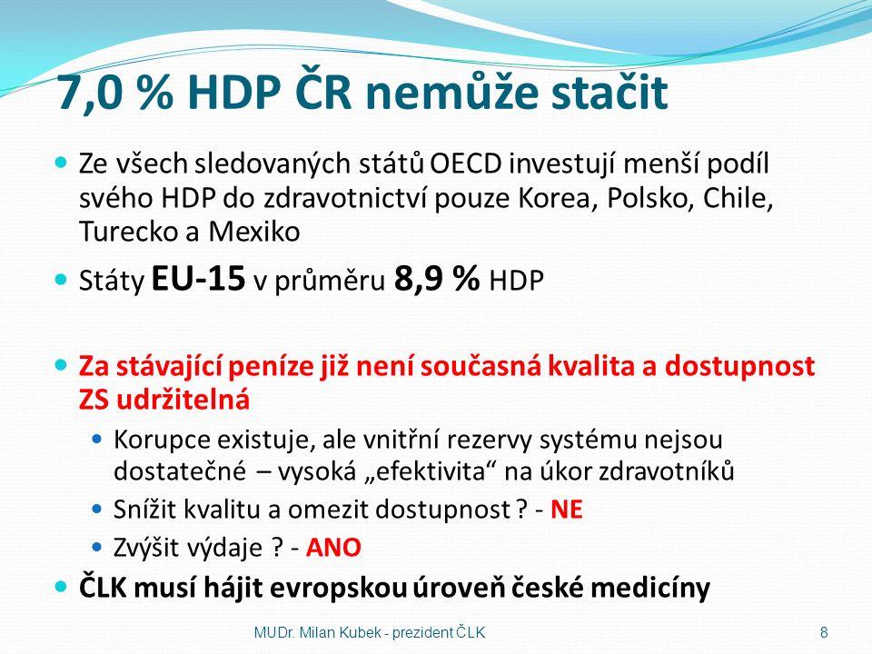 """7,0 % HDP ČR nemůže stačit Ze všech sledovaných států OECD investují menší podíl svého HDP do zdravotnictví pouze Korea, Polsko, Chile, Turecko a Mexiko Státy EU-15 v průměru 8,9 % HDP Za stávající peníze již není současná kvalita a dostupnost ZS udržitelná Korupce existuje, ale vnitřní rezervy systému nejsou dostatečné – vysoká """"efektivita na úkor zdravotníků Snížit kvalitu a omezit dostupnost ."""
