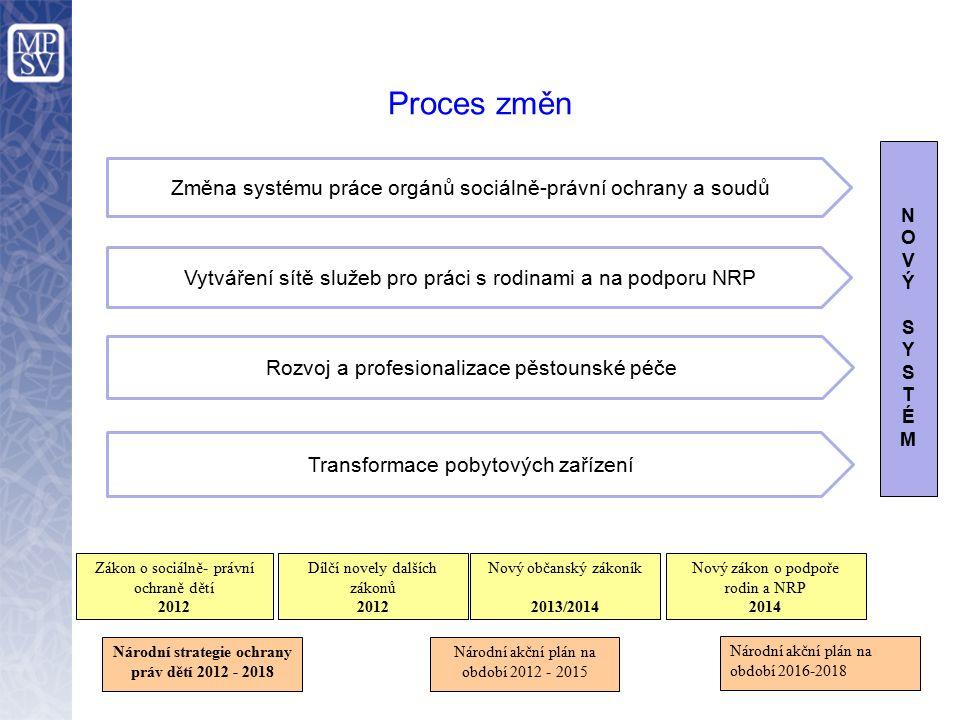 Proces změn Národní strategie ochrany práv dětí 2012 - 2018 Národní akční plán na období 2012 - 2015 Nový zákon o podpoře rodin a NRP 2014 Zákon o soc