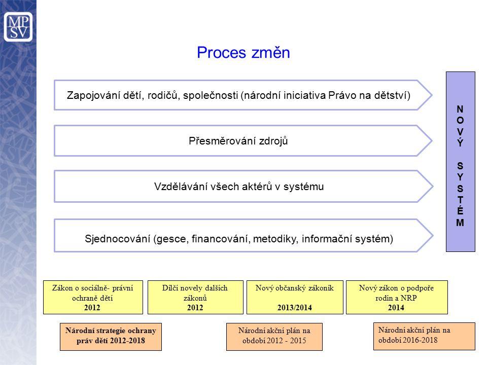 Proces změn Národní strategie ochrany práv dětí 2012-2018 Národní akční plán na období 2012 - 2015 Nový zákon o podpoře rodin a NRP 2014 Zákon o sociá