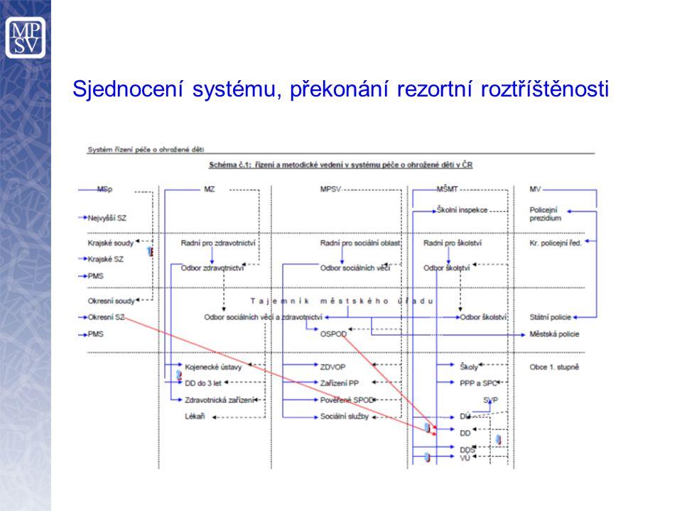 Sjednocení systému, překonání rezortní roztříštěnosti