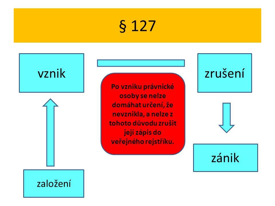 § 127 založení vznikzrušení zánik Po vzniku právnické osoby se nelze domáhat určení, že nevznikla, a nelze z tohoto důvodu zrušit její zápis do veřejného rejstříku.