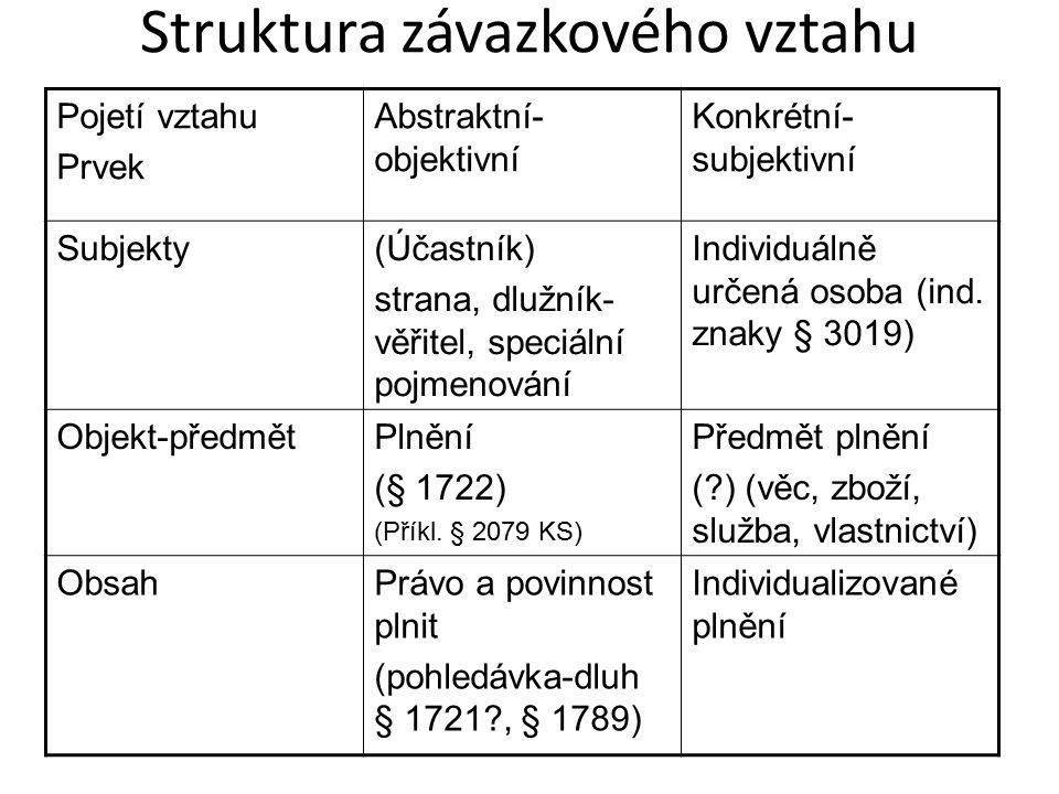 Struktura závazkového vztahu Pojetí vztahu Prvek Abstraktní- objektivní Konkrétní- subjektivní Subjekty(Účastník) strana, dlužník- věřitel, speciální pojmenování Individuálně určená osoba (ind.