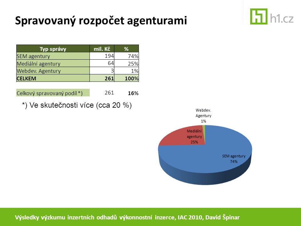 Spravovaný rozpočet agenturami Výsledky výzkumu inzertních odhadů výkonnostní inzerce, IAC 2010, David Špinar Typ správymil. Kč% SEM agentury 194 74%