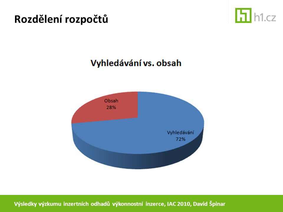 Rozdělení rozpočtů Výsledky výzkumu inzertních odhadů výkonnostní inzerce, IAC 2010, David Špinar