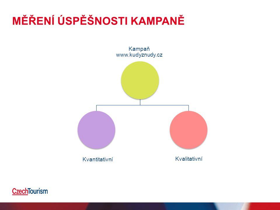 MĚŘENÍ ÚSPĚŠNOSTI KAMPANĚ Kampaň www.kudyznudy.cz Kvantitativní Kvalitativní