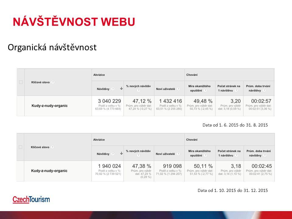 NÁVŠTĚVNOST WEBU Organická návštěvnost Data od 1. 6. 2015 do 31. 8. 2015 Data od 1. 10. 2015 do 31. 12. 2015