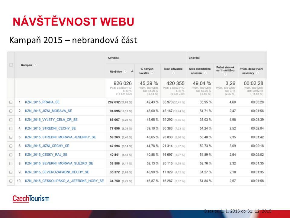 NÁVŠTĚVNOST WEBU Kampaň 2015 – nebrandová část Data od 1. 1. 2015 do 31. 12. 2015