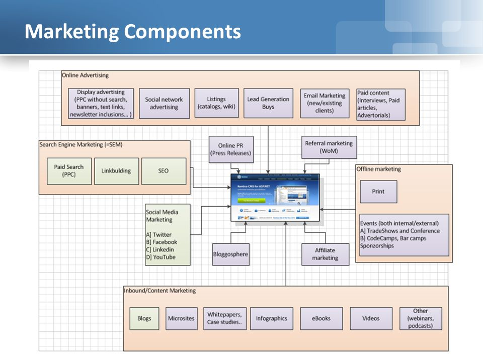 Marketing Components