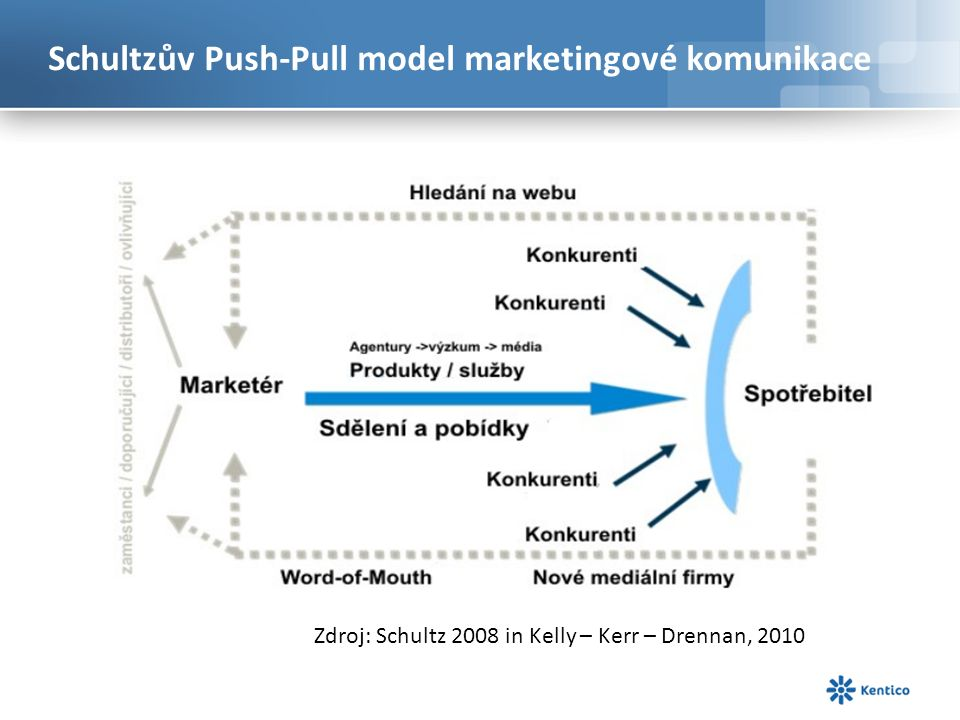 Schultzův Push-Pull model marketingové komunikace Zdroj: Schultz 2008 in Kelly – Kerr – Drennan, 2010