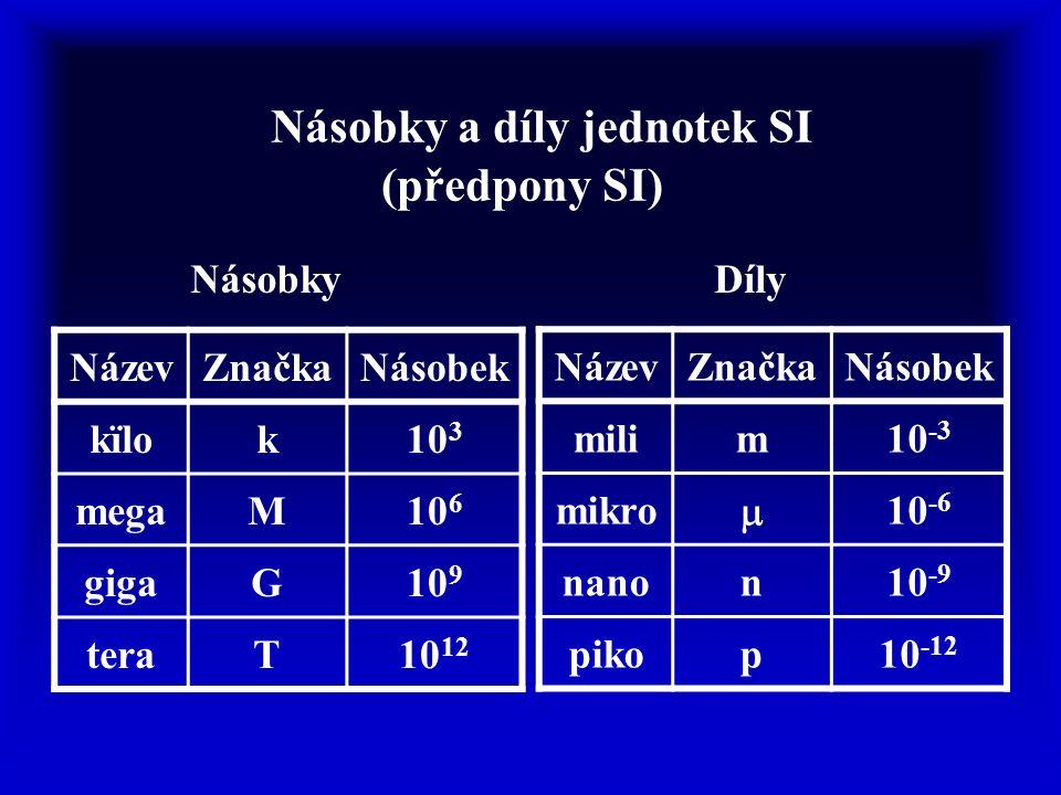 Násobky a díly jednotek SI (předpony SI) NázevZnačkaNásobek kïlok10 3 megaM10 6 gigaG10 9 teraT10 12 NázevZnačkaNásobek milim10 -3 mikro  10 -6 nanon