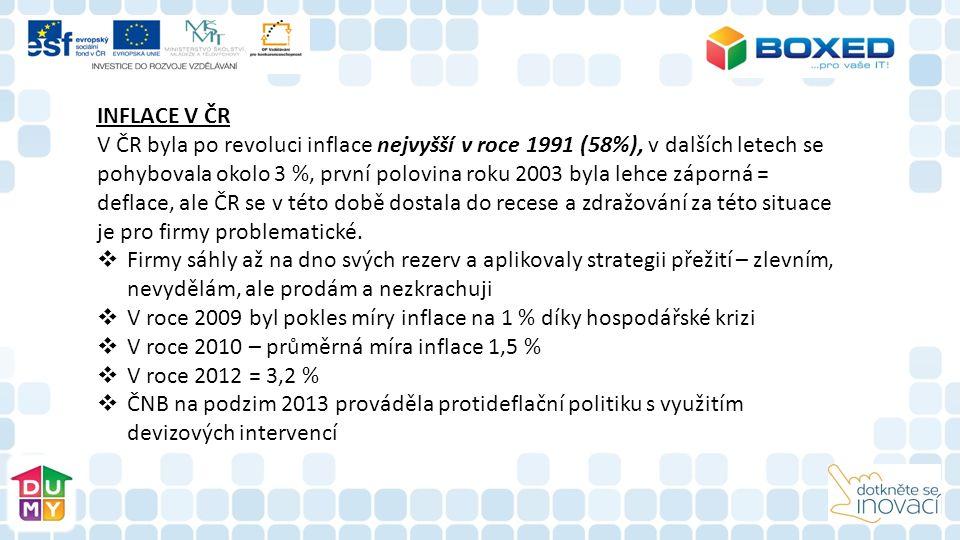 INFLACE V ČR V ČR byla po revoluci inflace nejvyšší v roce 1991 (58%), v dalších letech se pohybovala okolo 3 %, první polovina roku 2003 byla lehce záporná = deflace, ale ČR se v této době dostala do recese a zdražování za této situace je pro firmy problematické.