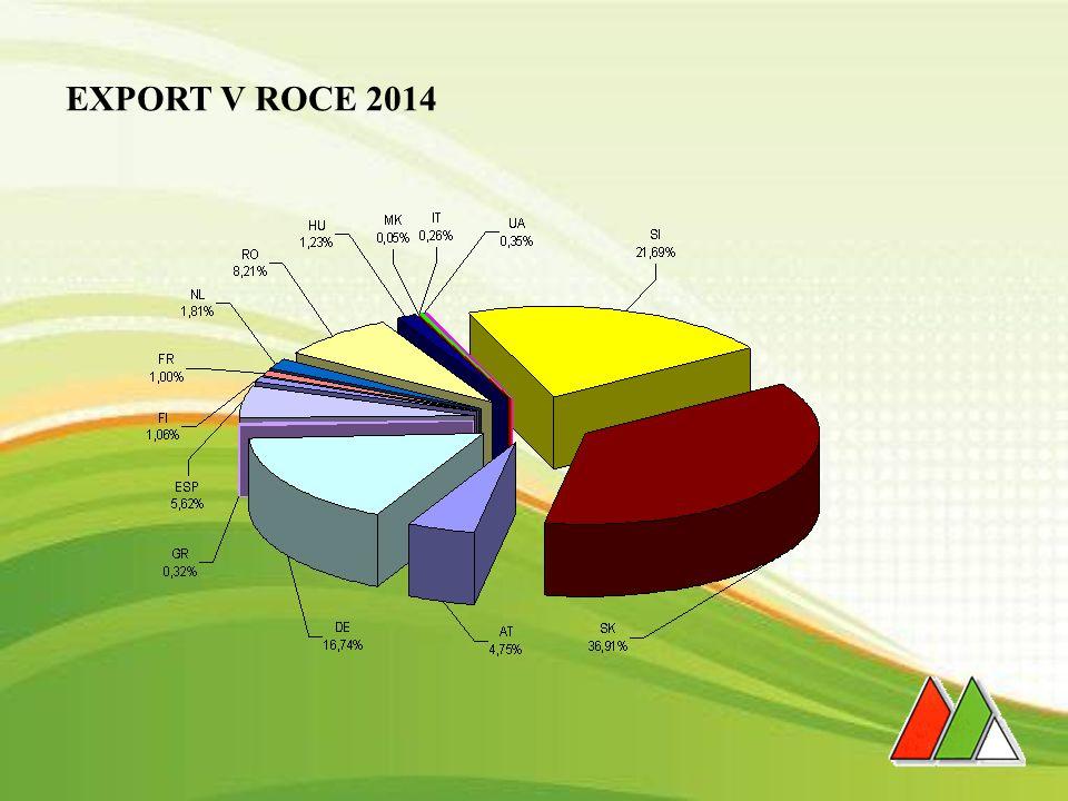 EXPORT V ROCE 2014