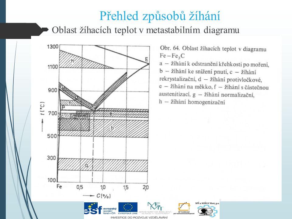 Žíhání bez překrystalizace  Žíhání ke stabilizaci rozměrů Použití: měřidla, kalibry Ohřev na 120°C, výdrž na této teplotě několik týdnů, pak ochlazování  Žíhání k odstranění křehkosti po moření Účel: odstranit vodík, který se dostal do povrchové vrstvy oceli při moření Ohřev = 200 – 300°C, výdrž – 4 až 10 hodin, pomalé ochlazování na vzduchu nebo v peci