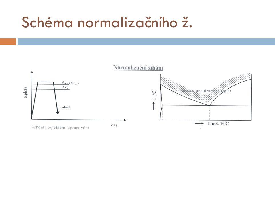 Schéma normalizačního ž.