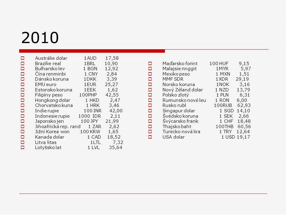2010  Austrálie dolar 1AUD 17,58  Brazílie real 1BRL 10,90  Bulharsko lev 1 BGN 12,92  Čína renminbi 1 CNY 2,84  Dánsko koruna 1DKK 3,39  EMU euro 1EUR 25,27  Estonsko koruna 1EEK 1,62  Filipíny peso 100PHP 42,55  Hongkong dolar 1 HKD 2,47  Chorvatsko kuna 1 HRK 3,46  Indie rupie 100 INR 42,00  Indonesie rupie 1000 IDR 2,11  Japonsko jen 100 JPY 21,99  Jihoafrická rep.