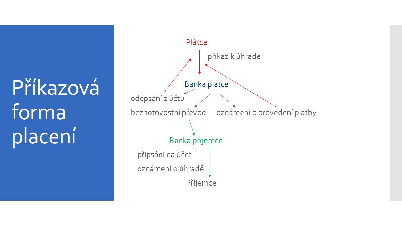Příkazová forma placení Plátce příkaz k úhradě Banka plátce odepsání z účtu bezhotovostní převod oznámení o provedení platby Banka příjemce připsání n