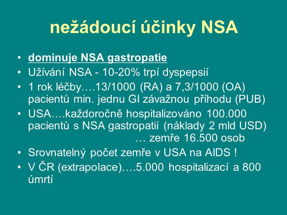 nežádoucí účinky NSA dominuje NSA gastropatie Užívání NSA - 10-20% trpí dyspepsií 1 rok léčby….13/1000 (RA) a 7,3/1000 (OA) pacientů min.