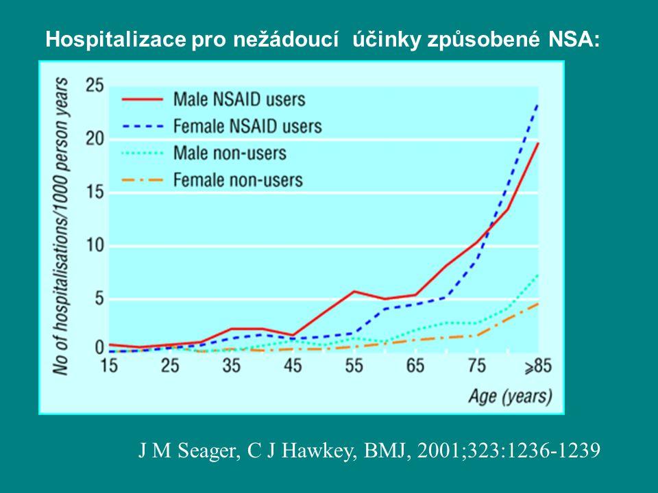 J M Seager, C J Hawkey, BMJ, 2001;323:1236-1239 Hospitalizace pro nežádoucí účinky způsobené NSA:
