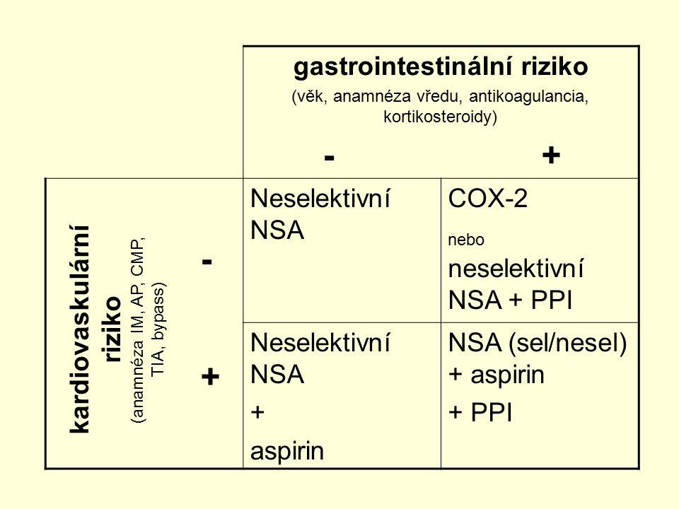 gastrointestinální riziko (věk, anamnéza vředu, antikoagulancia, kortikosteroidy) - + Neselektivní NSA COX-2 nebo neselektivní NSA + PPI Neselektivní NSA + aspirin NSA (sel/nesel) + aspirin + PPI kardiovaskulární riziko (anamnéza IM, AP, CMP, TIA, bypass) - +