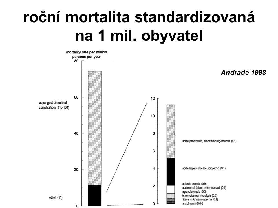 roční mortalita standardizovaná na 1 mil. obyvatel Andrade 1998