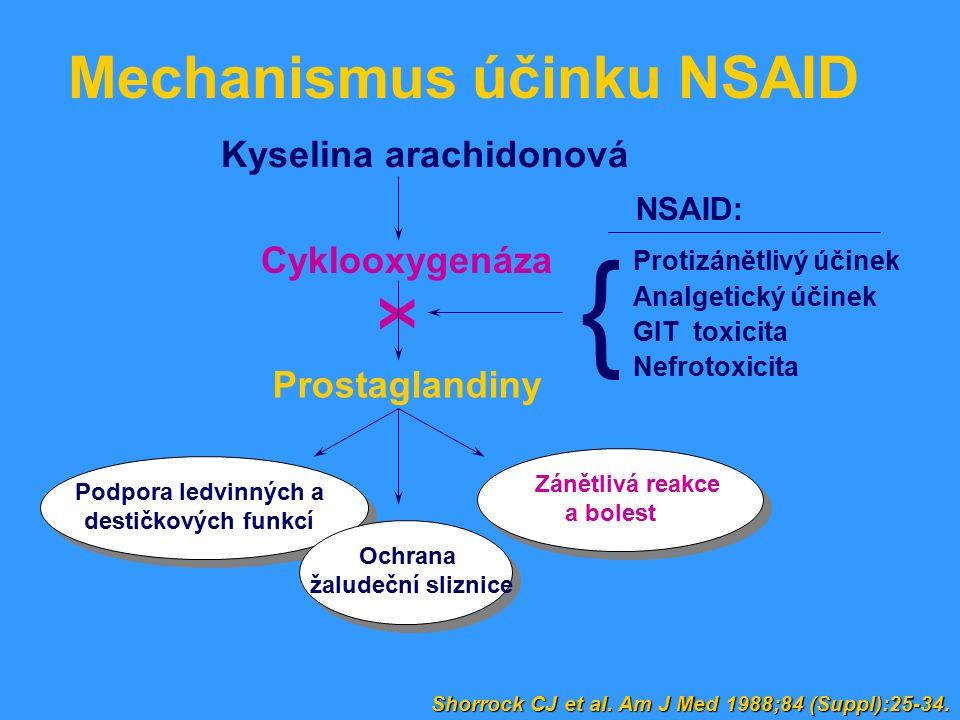 Protizánětlivý účinek Analgetický účinek GIT toxicita Nefrotoxicita Kyselina arachidonová Cyklooxygenáza Prostaglandiny NSAID: X Zánětlivá reakce a bolest Podpora ledvinných a destičkových funkcí Ochrana žaludeční sliznice { Shorrock CJ et al.