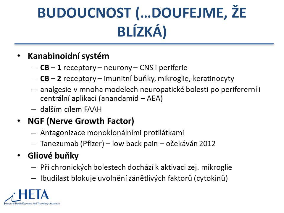 BUDOUCNOST (…DOUFEJME, ŽE BLÍZKÁ) Kanabinoidní systém – CB – 1 receptory – neurony – CNS i periferie – CB – 2 receptory – imunitní buňky, mikroglie, keratinocyty – analgesie v mnoha modelech neuropatické bolesti po perifererní i centrální aplikaci (anandamid – AEA) – dalším cílem FAAH NGF (Nerve Growth Factor) – Antagonizace monoklonálními protilátkami – Tanezumab (Pfizer) – low back pain – očekáván 2012 Gliové buňky – Při chronických bolestech dochází k aktivaci zej.