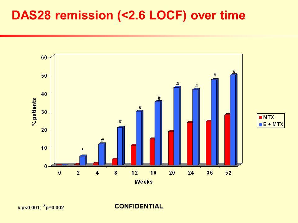 CONFIDENTIAL DAS28 remission (<2.6 LOCF) over time *   p<0.001; * p=0.002       